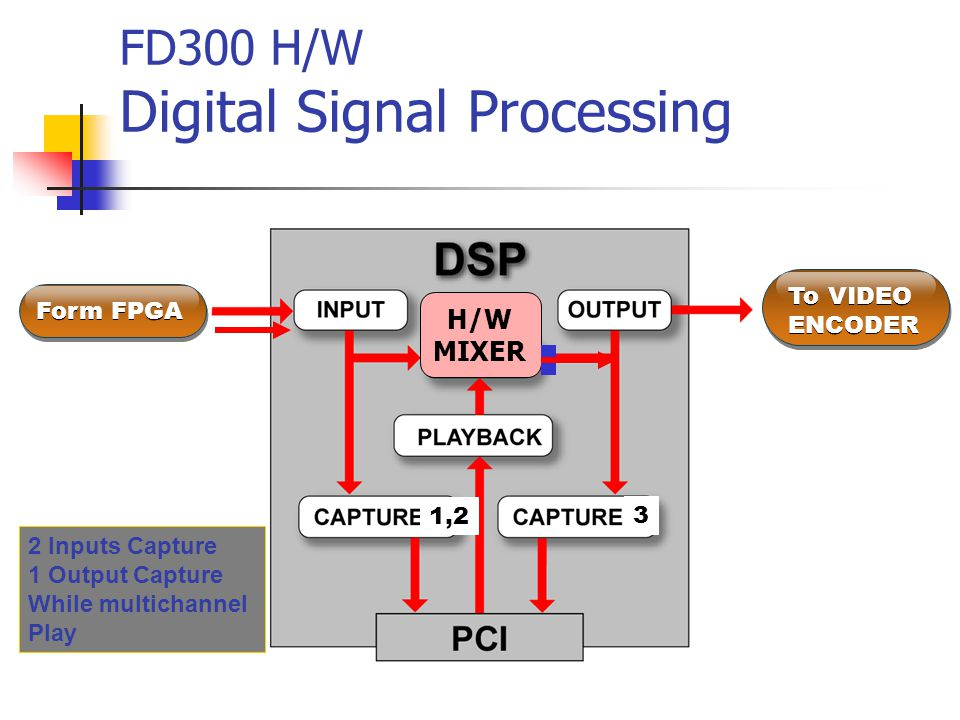 FD300 H/W Digital Signal Processing Form FPGA To VIDEO ENCODER To VIDEO ENCODER H/W MIXER 1,2 3 2 Inputs Capture 1 Output Capture While multichannel Play