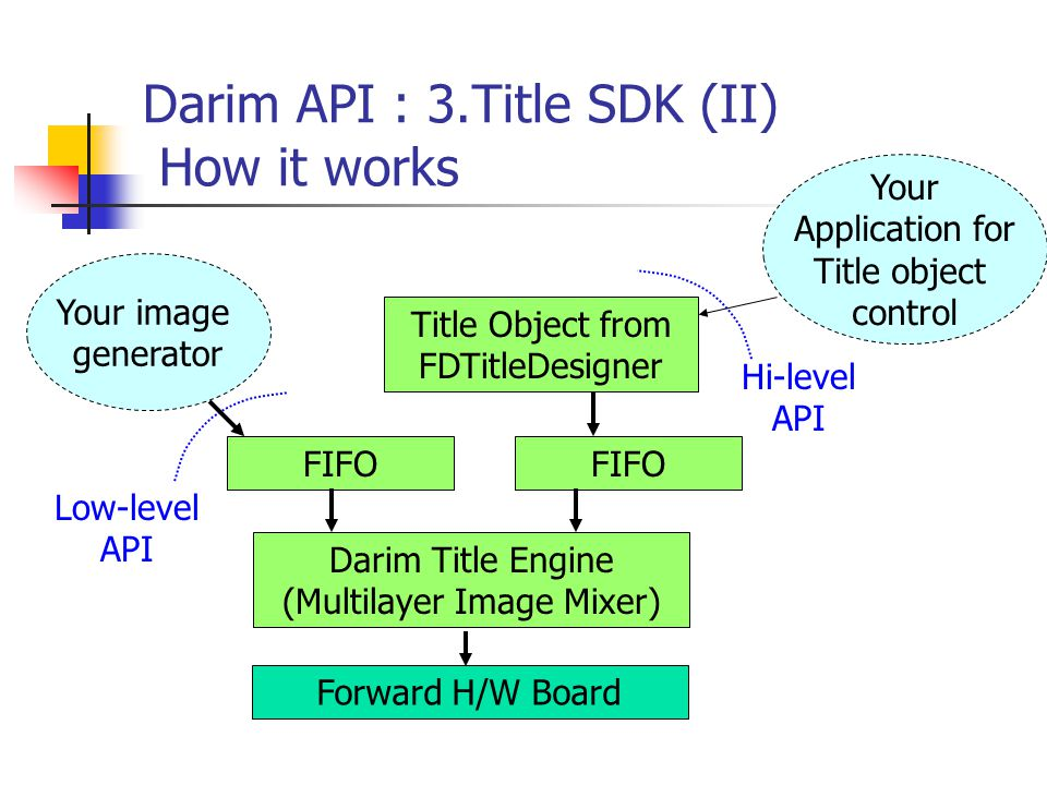 Darim API : 3.Title SDK (II) How it works Forward H/W Board Darim Title Engine (Multilayer Image Mixer) FIFO Low-level API Title Object from FDTitleDesigner FIFO Hi-level API Your image generator Your Application for Title object control