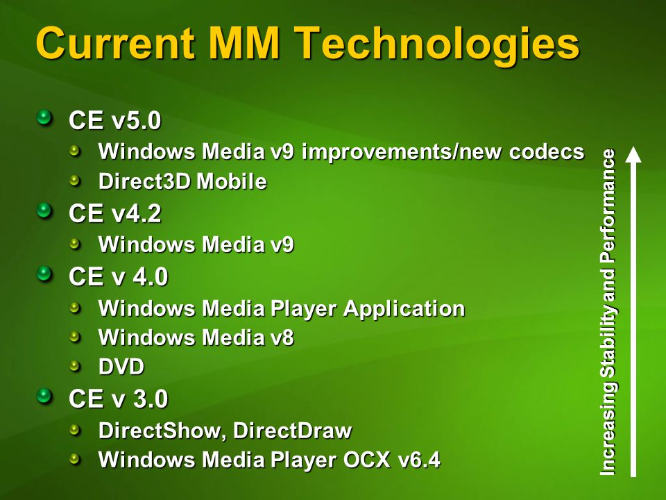 Current MM Technologies CE v5.0 Windows Media v9 improvements/new codecs Direct3D Mobile CE v4.2 Windows Media v9 CE v 4.0 Windows Media Player Application Windows Media v8 DVD CE v 3.0 DirectShow, DirectDraw Windows Media Player OCX v6.4 Increasing Stability and Performance