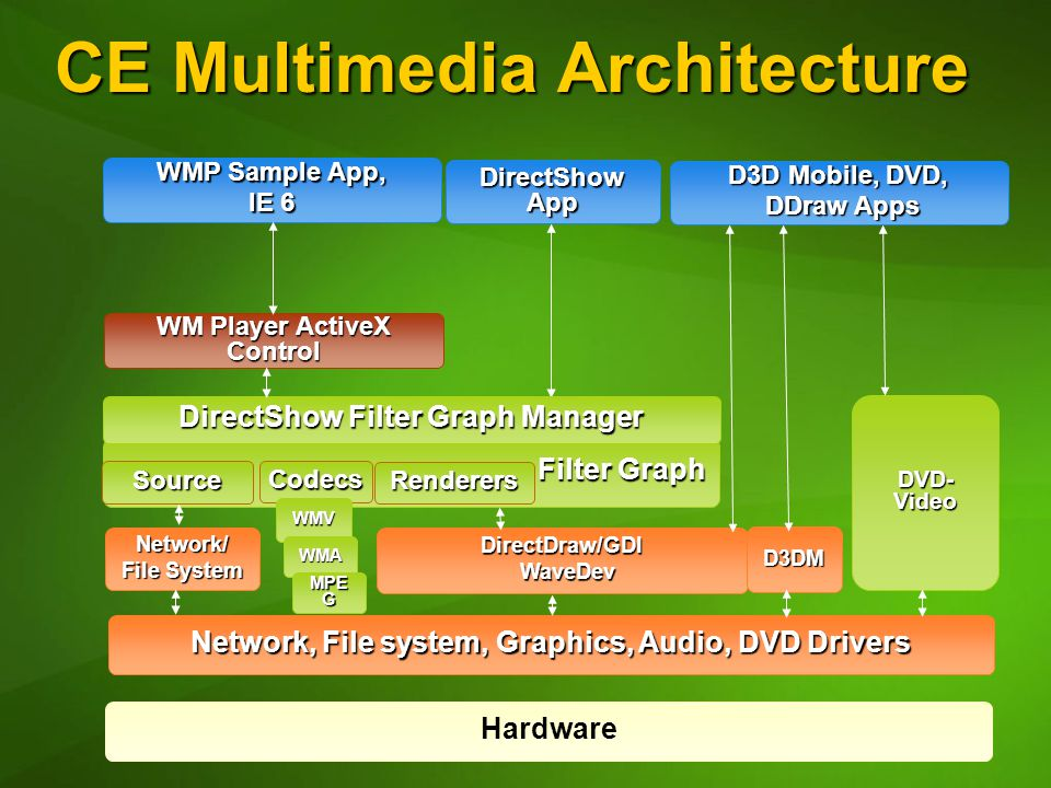 CE Multimedia Architecture Network, File system, Graphics, Audio, DVD Drivers Filter Graph Filter Graph WM Player ActiveX Control WMP Sample App, IE 6 DirectDraw/GDI WaveDev WaveDev Hardware Network/ File System Source Codecs DirectShow Filter Graph Manager DVD- Video D3DM Renderers DirectShow App D3D Mobile, DVD, DDraw Apps DDraw Apps WMV WMA MPE G