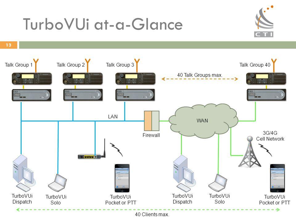 13 TurboVUi at-a-Glance Talk Group 1 LAN Talk Group 2Talk Group 3Talk Group 40 40 Talk Groups max. WAN Firewall TurboVUi Solo TurboVUi Dispatch TurboV