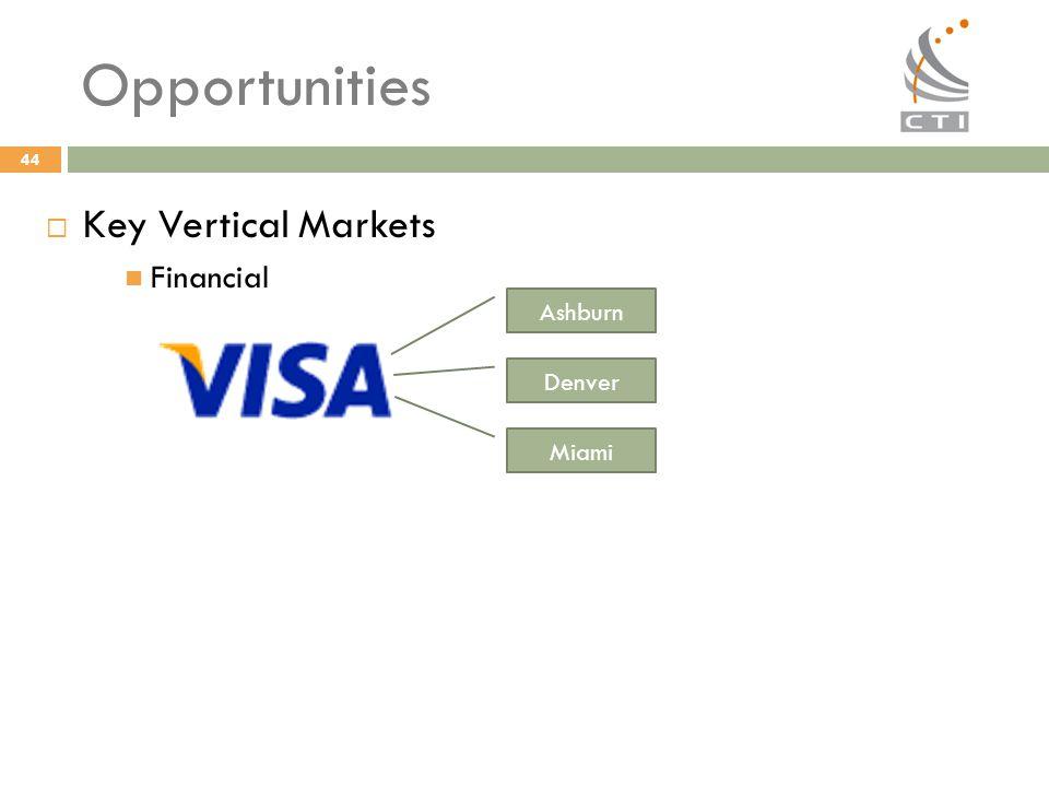 44 Opportunities  Key Vertical Markets Financial Ashburn Denver Miami