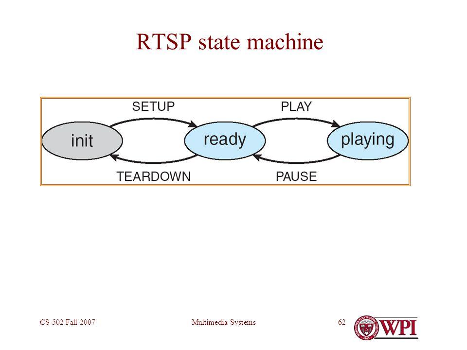 Multimedia SystemsCS-502 Fall 200762 RTSP state machine