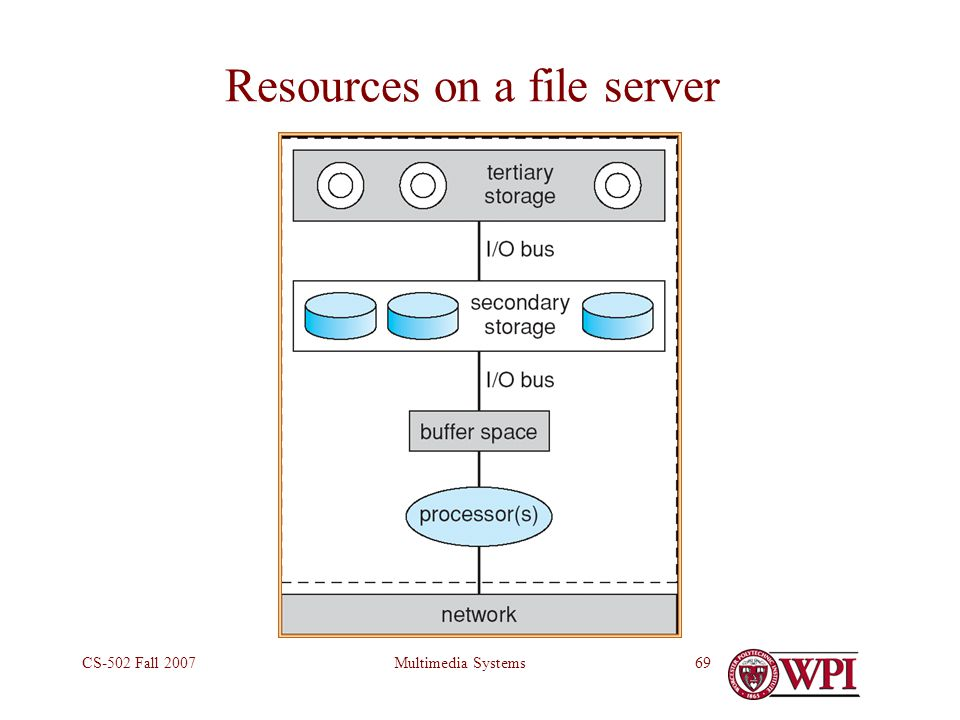Multimedia SystemsCS-502 Fall 200769 Resources on a file server