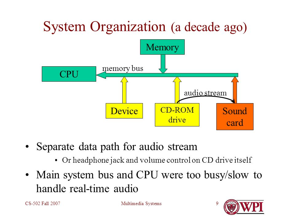 Multimedia SystemsCS-502 Fall 200710 video stream via ISA & bridge to graphics card audio stream via ISA bridge to sound card System Organization (typical Pentium PC today) ISA bridge IDE disk Main Memory CPU Level 2 cache Bridge Moni- tor Graphics card USB Key- board Mouse Ether- net SCSI Modem Sound card Printer PCI bus ISA bus AGP Port