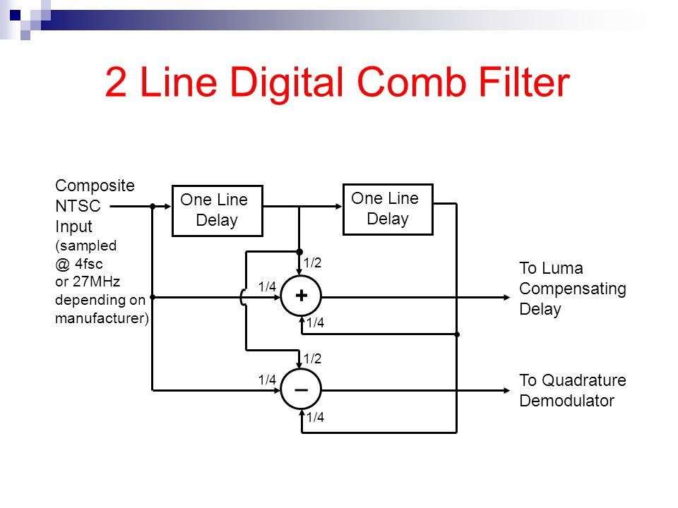 2 Line Digital Comb Filter One Line Delay One Line Delay + _ To Quadrature Demodulator To Luma Compensating Delay Composite NTSC Input (sampled @ 4fsc or 27MHz depending on manufacturer) 1/2 1/4