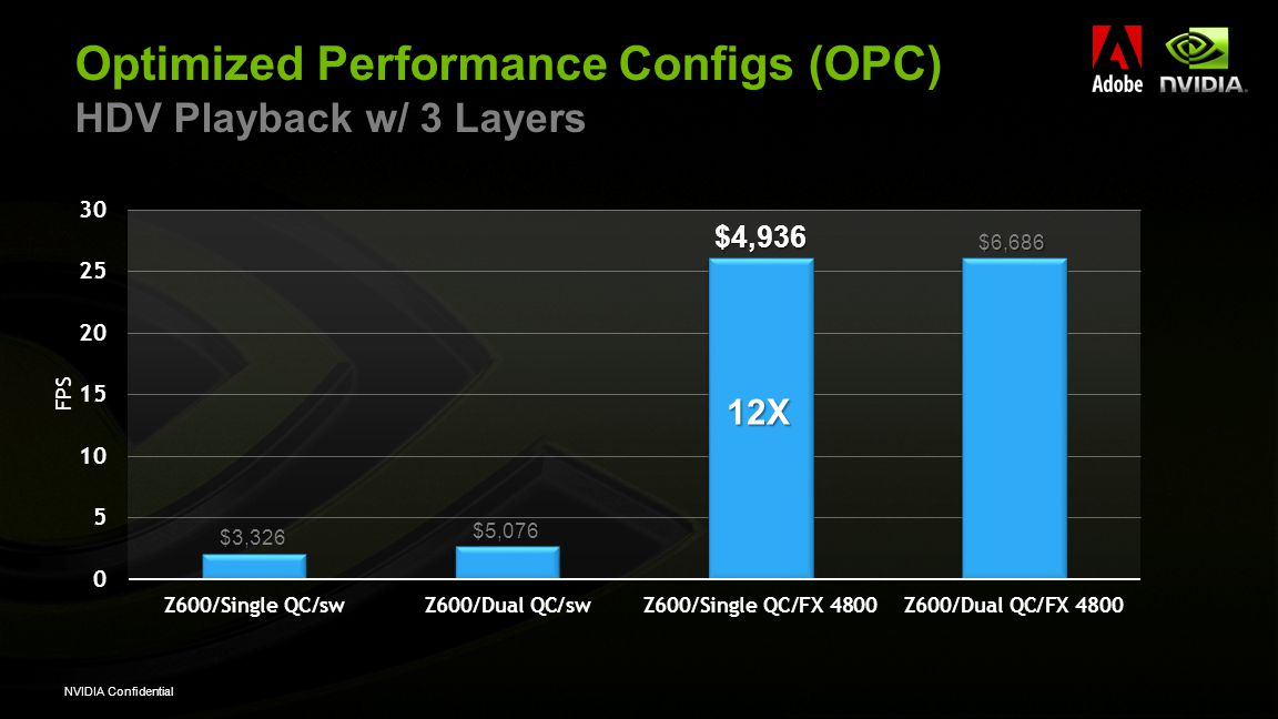 NVIDIA Confidential Optimized Performance Configs (OPC) HDV Playback w/ 3 Layers 12X $4,936 $5,076 $6,686 $3,326