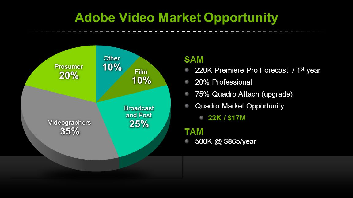Adobe Video Market Opportunity SAM 220K Premiere Pro Forecast / 1 st year 20% Professional 75% Quadro Attach (upgrade) Quadro Market Opportunity 22K / $17M TAM 500K @ $865/year Prosumer20%Prosumer20% Other10%Other10% Film10%Film10% Broadcast and Post 25% 25% Videographers35%Videographers35%