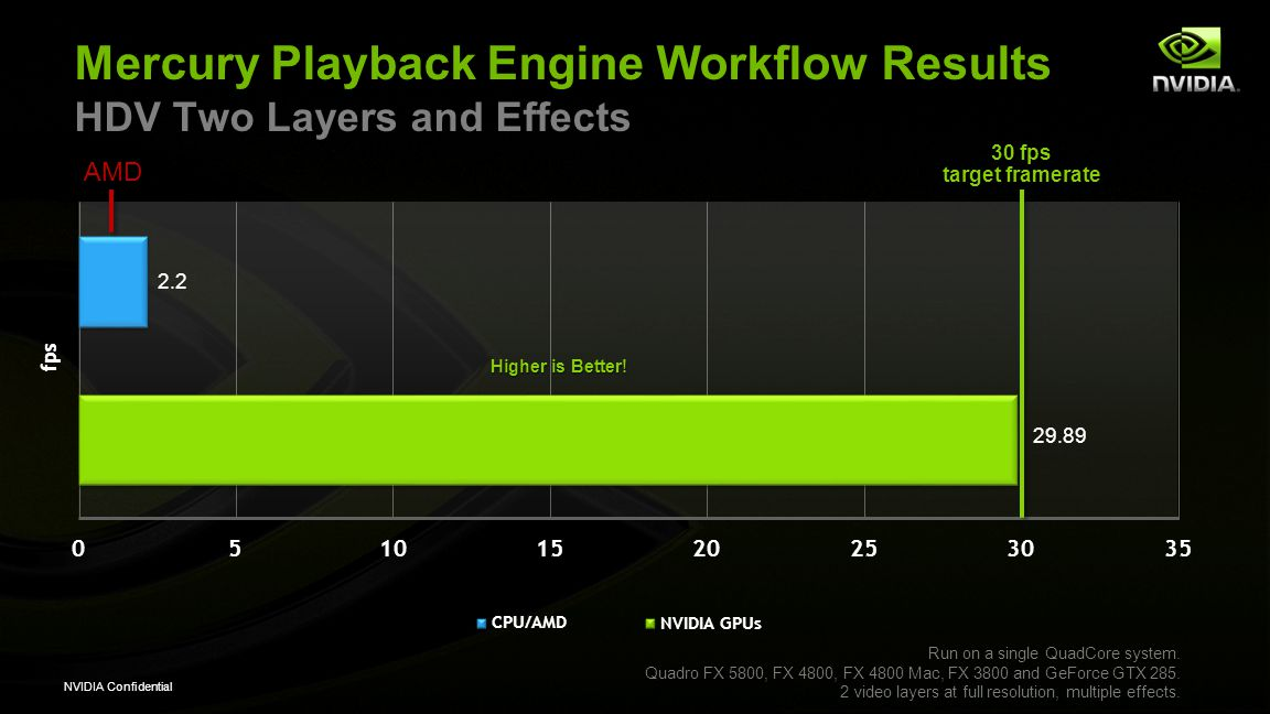 NVIDIA Confidential Mercury Playback Engine Workflow Results HDV Two Layers and Effects Run on a single QuadCore system. Quadro FX 5800, FX 4800, FX 4