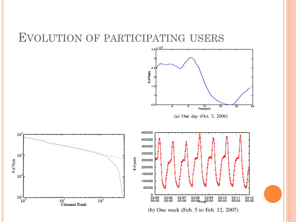 E VOLUTION OF PARTICIPATING USERS