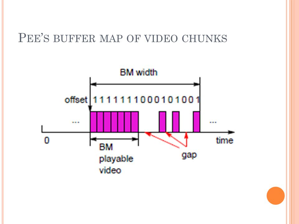 P EE ' S BUFFER MAP OF VIDEO CHUNKS