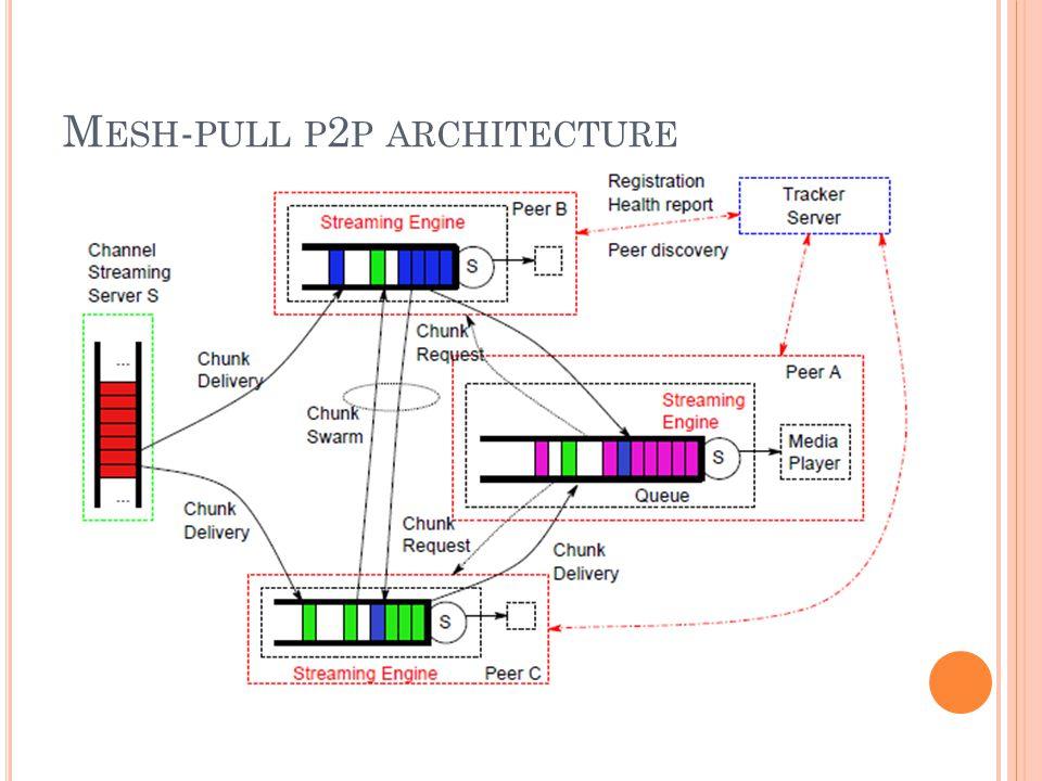 M ESH - PULL P 2 P ARCHITECTURE