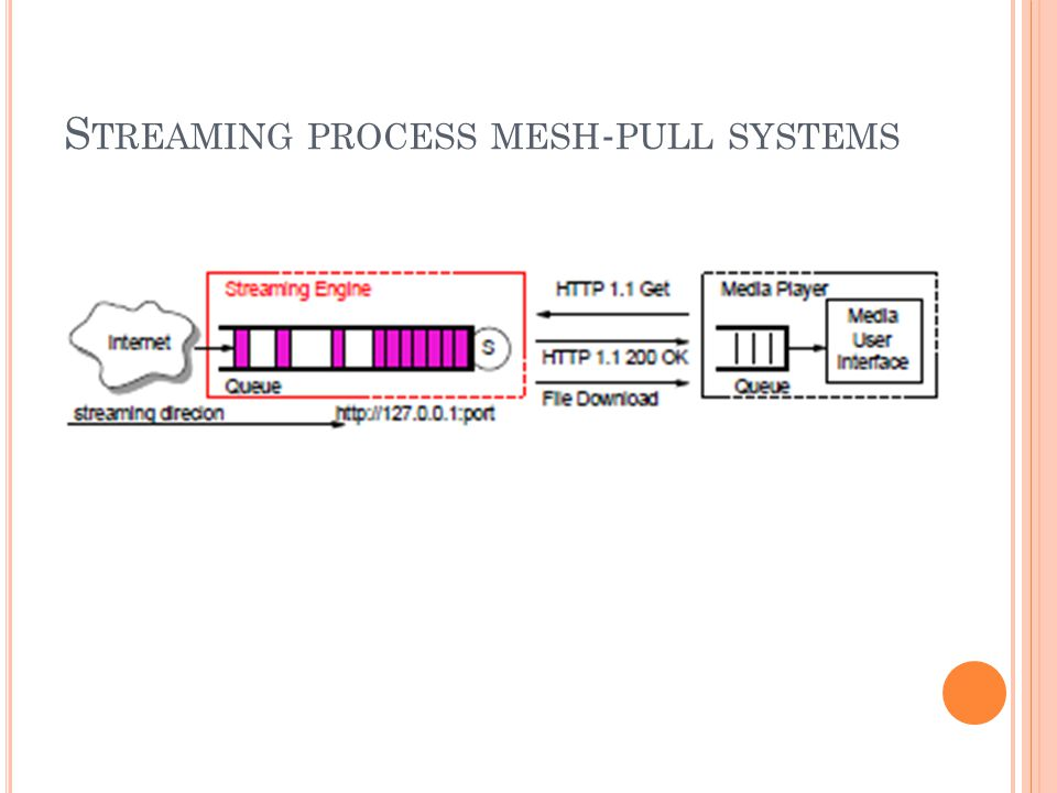 S TREAMING PROCESS MESH - PULL SYSTEMS