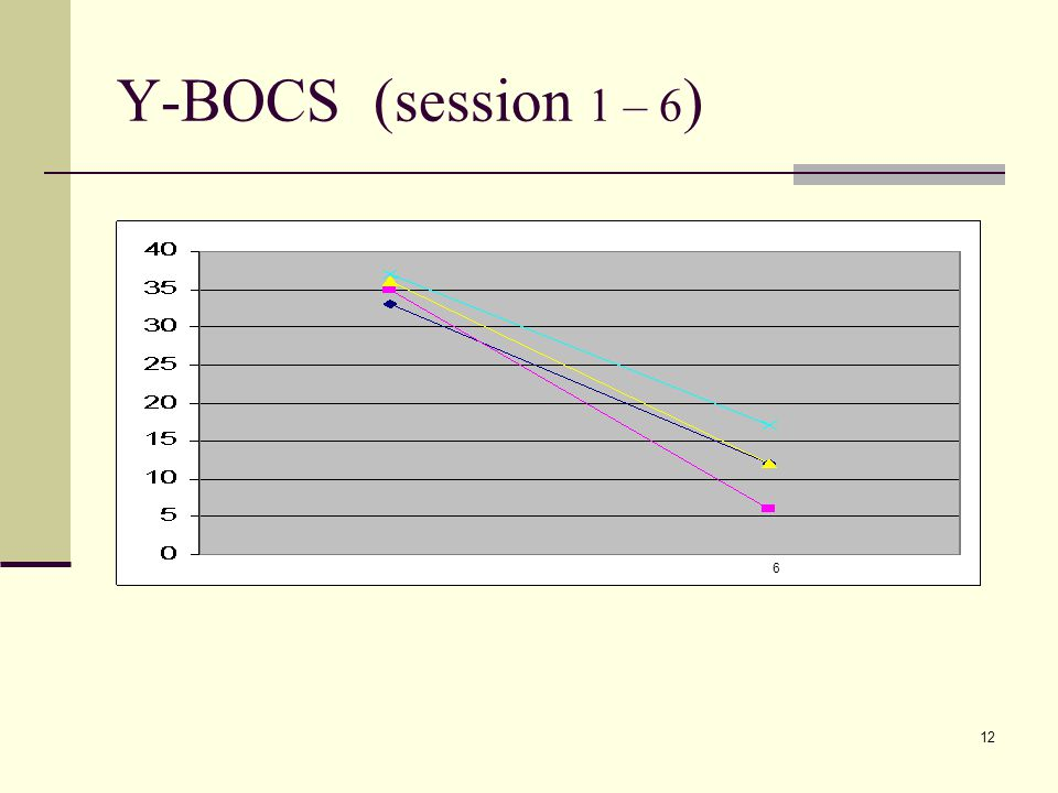 12 Y-BOCS (session 1 – 6 ) 6