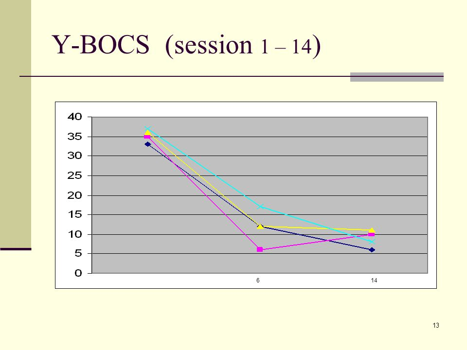 13 Y-BOCS (session 1 – 14 ) 614