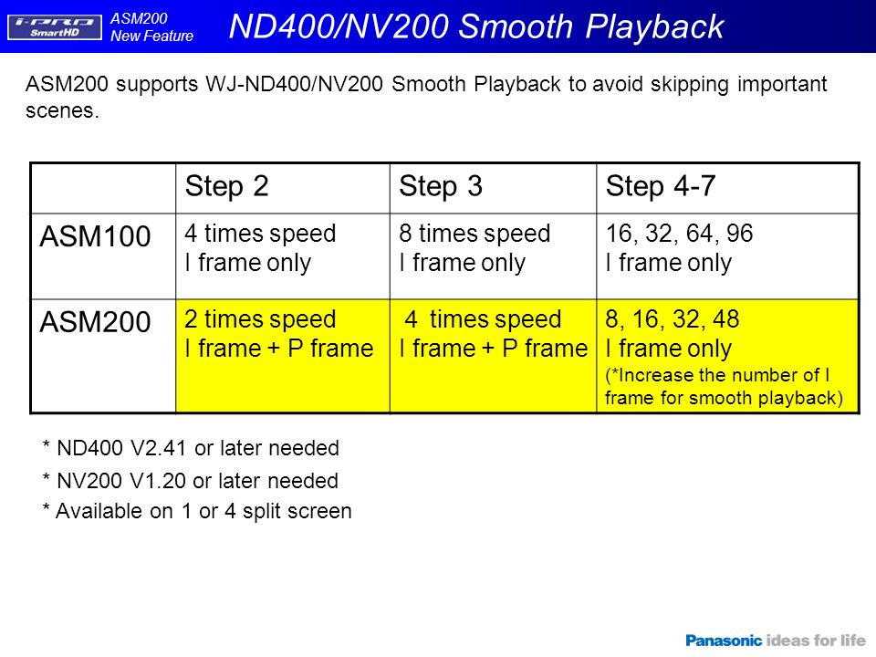 ASM200 supports WJ-ND400/NV200 Smooth Playback to avoid skipping important scenes. Step 2Step 3Step 4-7 ASM100 4 times speed I frame only 8 times spee