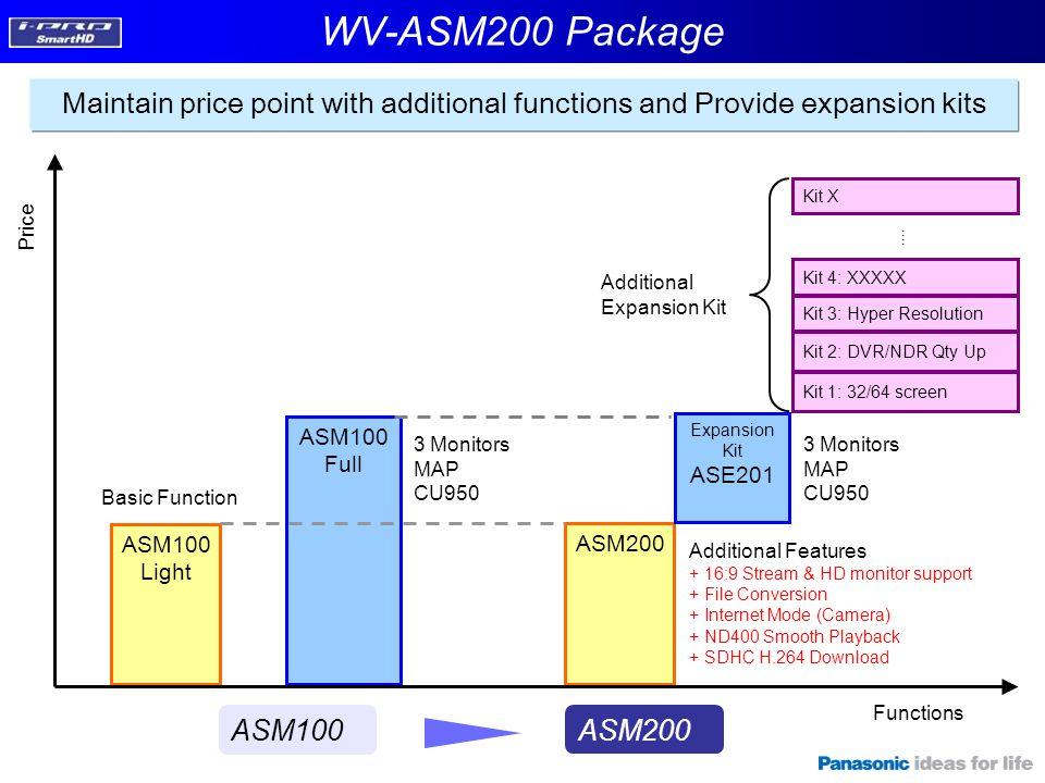 Functions Price ASM100 Full Kit 3: Hyper Resolution ASM100 Light Kit 1: 32/64 screen ASM200 Expansion Kit ASE201 Kit 4: XXXXX Kit 2: DVR/NDR Qty Up Ad