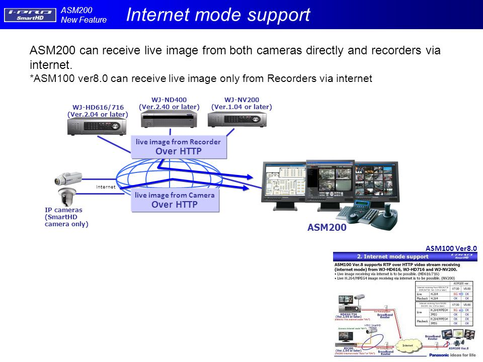 Internet ASM100 Ver8.0 ASM200 live image from Camera Over HTTP live image from Recorder Over HTTP ASM200 can receive live image from both cameras directly and recorders via internet.
