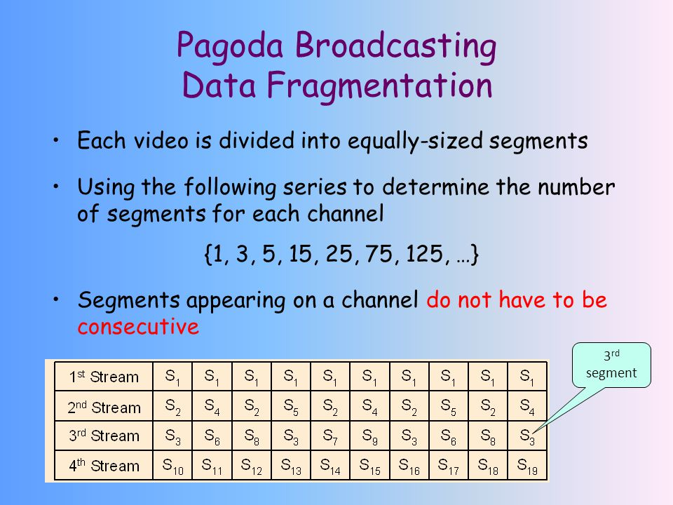 Pagoda Broadcasting Data Fragmentation Each video is divided into equally-sized segments Using the following series to determine the number of segments for each channel {1, 3, 5, 15, 25, 75, 125, …} Segments appearing on a channel do not have to be consecutive 3 rd segment