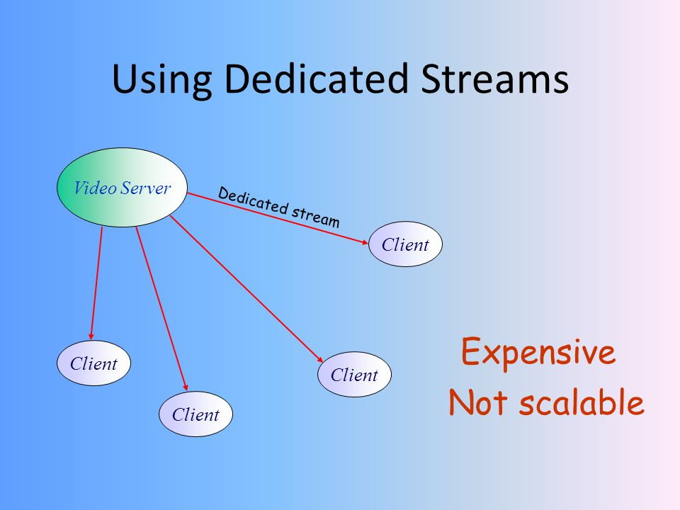 Using Dedicated Streams Video Server Client Expensive Client Dedicated stream Not scalable