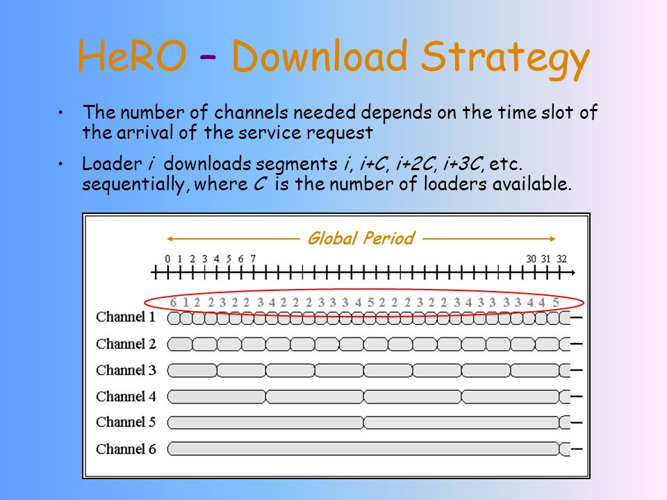 HeRO – Download Strategy The number of channels needed depends on the time slot of the arrival of the service request Loader i downloads segments i, i+C, i+2C, i+3C, etc.