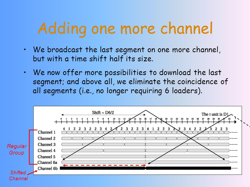 We broadcast the last segment on one more channel, but with a time shift half its size.