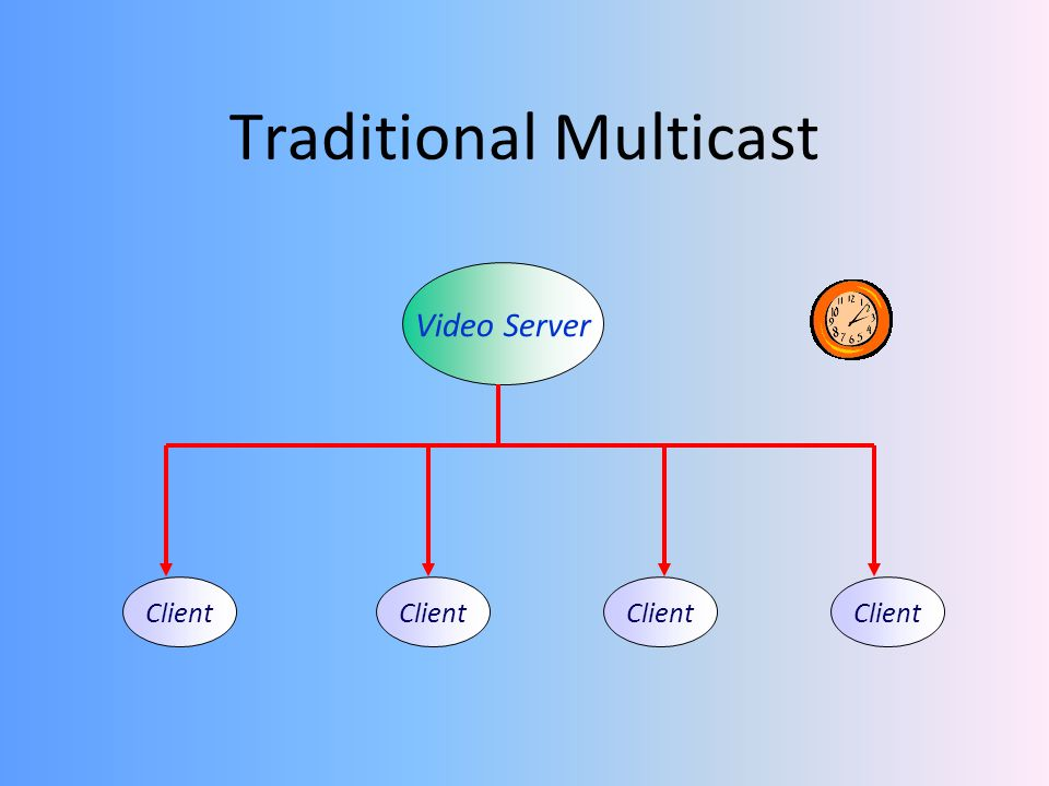 Traditional Multicast Video Server Client