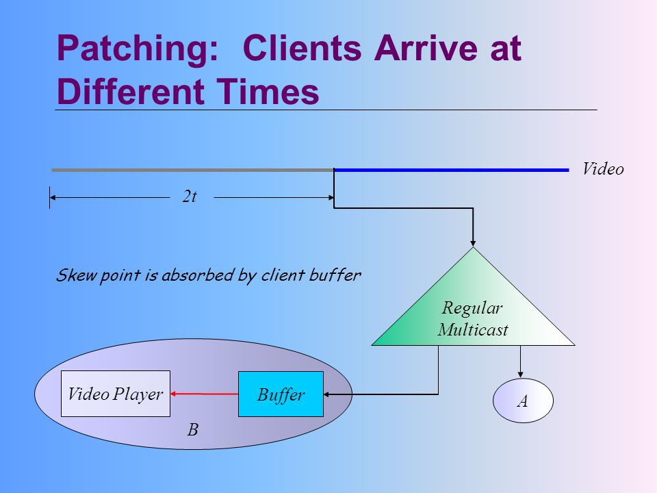 Patching: Clients Arrive at Different Times Regular Multicast A Buffer B Video 2t Skew point is absorbed by client buffer Video Player