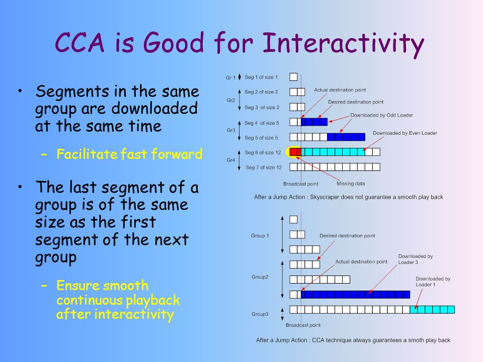 CCA is Good for Interactivity Segments in the same group are downloaded at the same time –Facilitate fast forward The last segment of a group is of the same size as the first segment of the next group –Ensure smooth continuous playback after interactivity