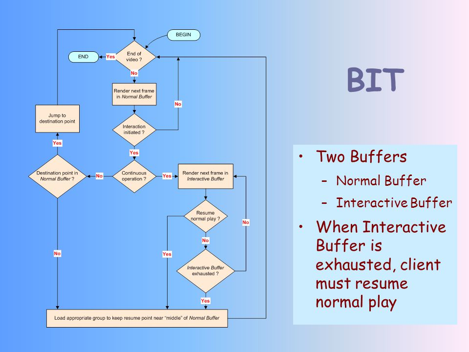 BIT Two Buffers –Normal Buffer –Interactive Buffer When Interactive Buffer is exhausted, client must resume normal play