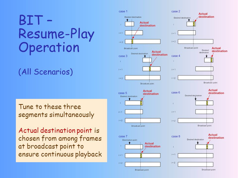 BIT – Resume-Play Operation (All Scenarios) Tune to these three segments simultaneously Actual destination point is chosen from among frames at broadcast point to ensure continuous playback