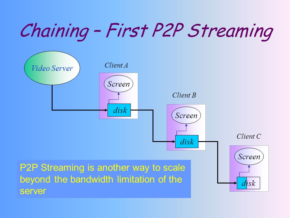 Chaining – First P2P Streaming P2P Streaming is another way to scale beyond the bandwidth limitation of the server Video Server disk Screen disk Screen disk Client A Client B Client C