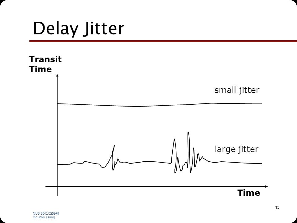NUS.SOC.CS5248 Ooi Wei Tsang 15 Delay Jitter Time Transit Time small jitter large jitter