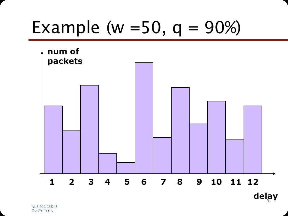 NUS.SOC.CS5248 Ooi Wei Tsang 51 Example (w =50, q = 90%) num of packets delay 1 2 3 4 5 6 7 8 9 10 11 12