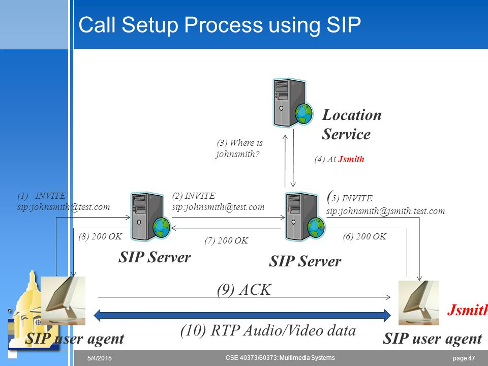 page 475/4/2015 CSE 40373/60373: Multimedia Systems Call Setup Process using SIP (1)INVITE sip:johnsmith@test.com (8) 200 OK SIP user agent Location S