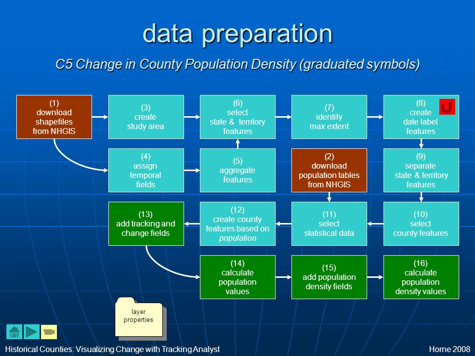 data preparation C5 Change in County Population Density (graduated symbols) Historical Counties: Visualizing Change with Tracking AnalystHorne 2008 (6) select state & territory features (12) create county features based on population (9) separate state & territory features (10) select county features (8) create date label features (4) assign temporal fields (5) aggregate features (7) identify max extent (2) download population tables from NHGIS (1) download shapefiles from NHGIS (3) create study area (11) select statistical data (14) calculate population values (13) add tracking and change fields (15) add population density fields (16) calculate population density values layer properties layer properties