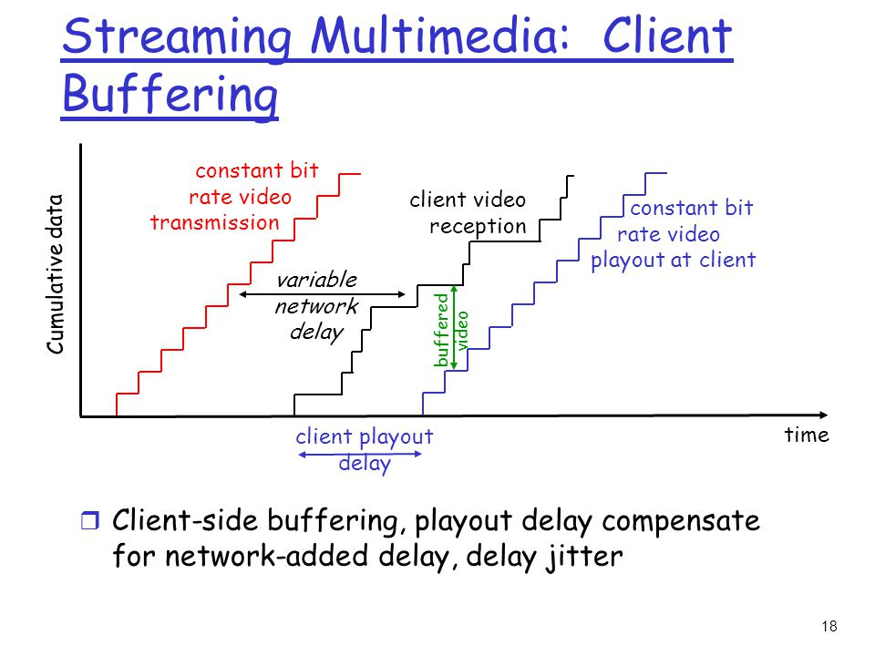 18 constant bit rate video transmission Cumulative data time variable network delay client video reception constant bit rate video playout at client client playout delay buffered video Streaming Multimedia: Client Buffering r Client-side buffering, playout delay compensate for network-added delay, delay jitter