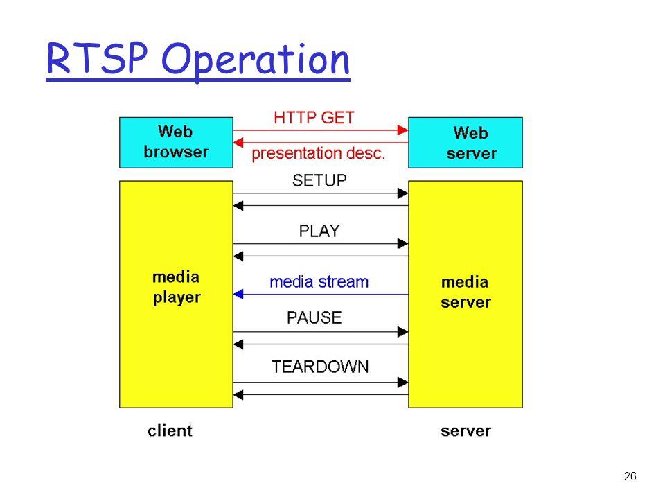 26 RTSP Operation