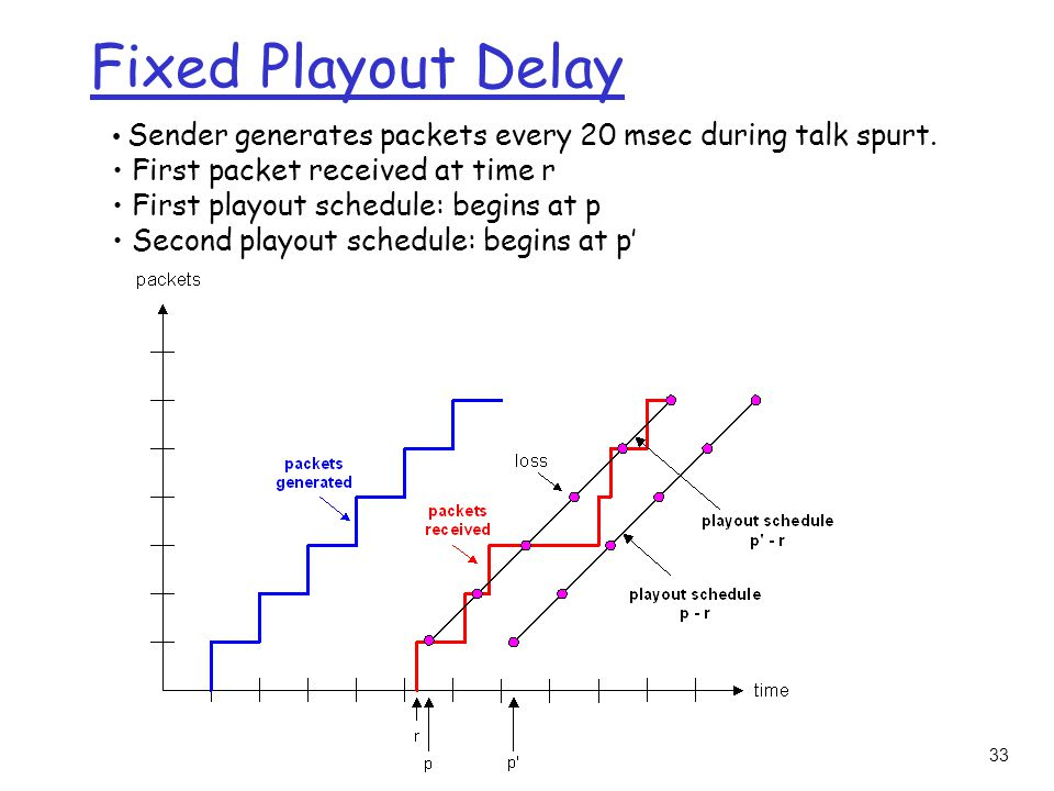 33 Fixed Playout Delay Sender generates packets every 20 msec during talk spurt.