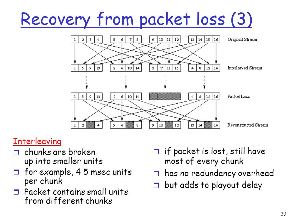 39 Recovery from packet loss (3) Interleaving r chunks are broken up into smaller units r for example, 4 5 msec units per chunk r Packet contains small units from different chunks r if packet is lost, still have most of every chunk r has no redundancy overhead r but adds to playout delay