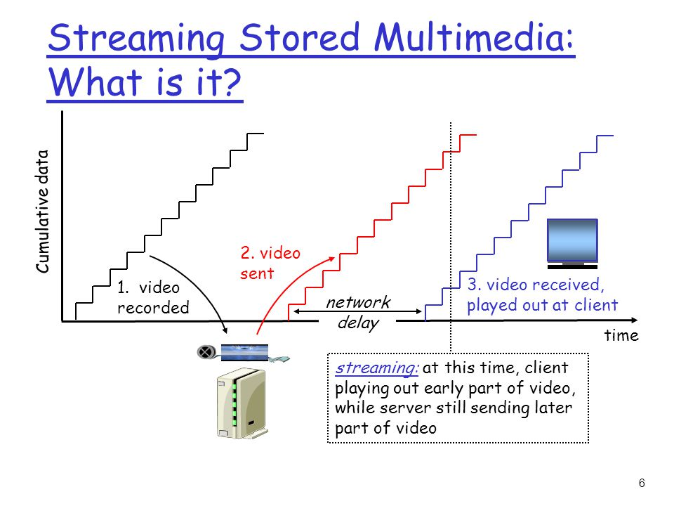 17 Streaming from a streaming server r This architecture allows for non-HTTP protocol between server and media player r Can also use UDP instead of TCP.