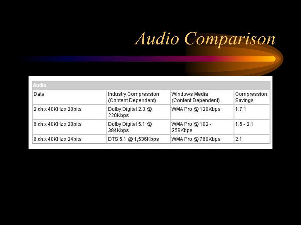 Audio Comparison
