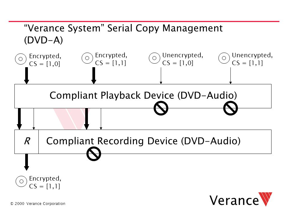 "© 2000 Verance Corporation Verance ""Verance System"" Serial Copy Management (DVD-A) Encrypted, CS = [1,0] Encrypted, CS = [1,1] Unencrypted, CS = [1,0]"