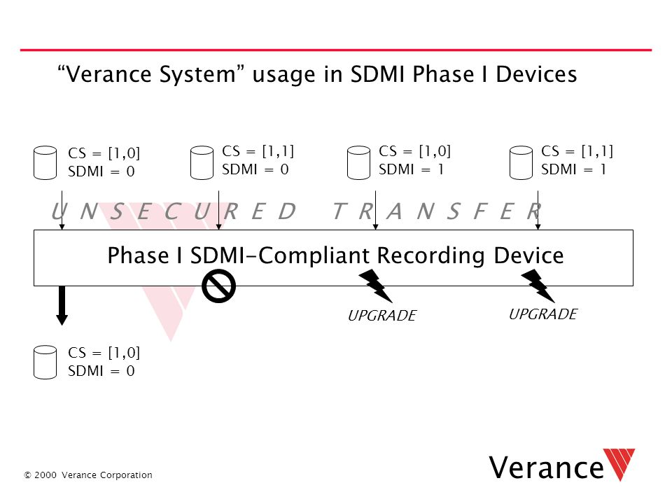 "© 2000 Verance Corporation Verance ""Verance System"" usage in SDMI Phase I Devices CS = [1,0] SDMI = 0 CS = [1,1] SDMI = 0 CS = [1,0] SDMI = 1 CS = [1,"