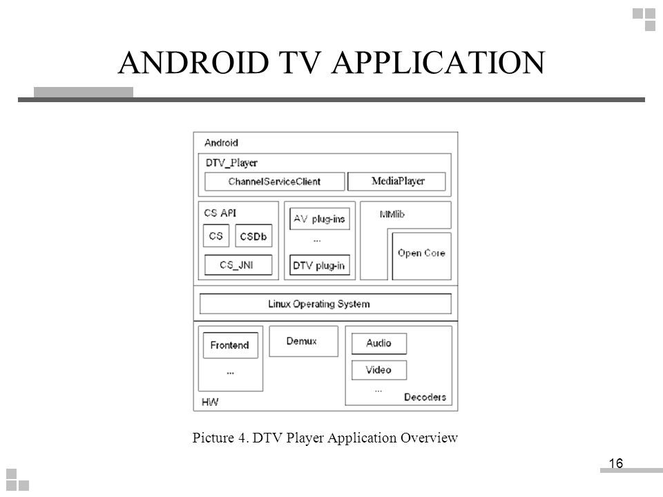 ANDROID TV APPLICATION Picture 4. DTV Player Application Overview 16
