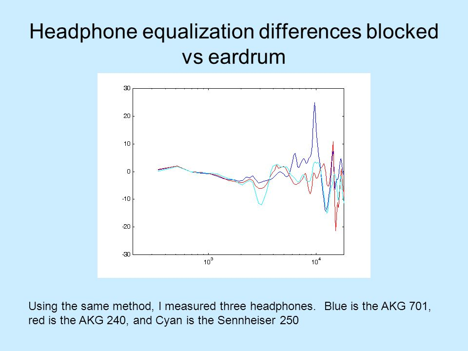 Headphone equalization differences blocked vs eardrum Using the same method, I measured three headphones. Blue is the AKG 701, red is the AKG 240, and