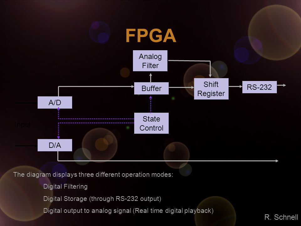 FPGA A/D D/A Buffer State Control Shift Register RS-232 Analog Filter Input The diagram displays three different operation modes: Digital Filtering Di