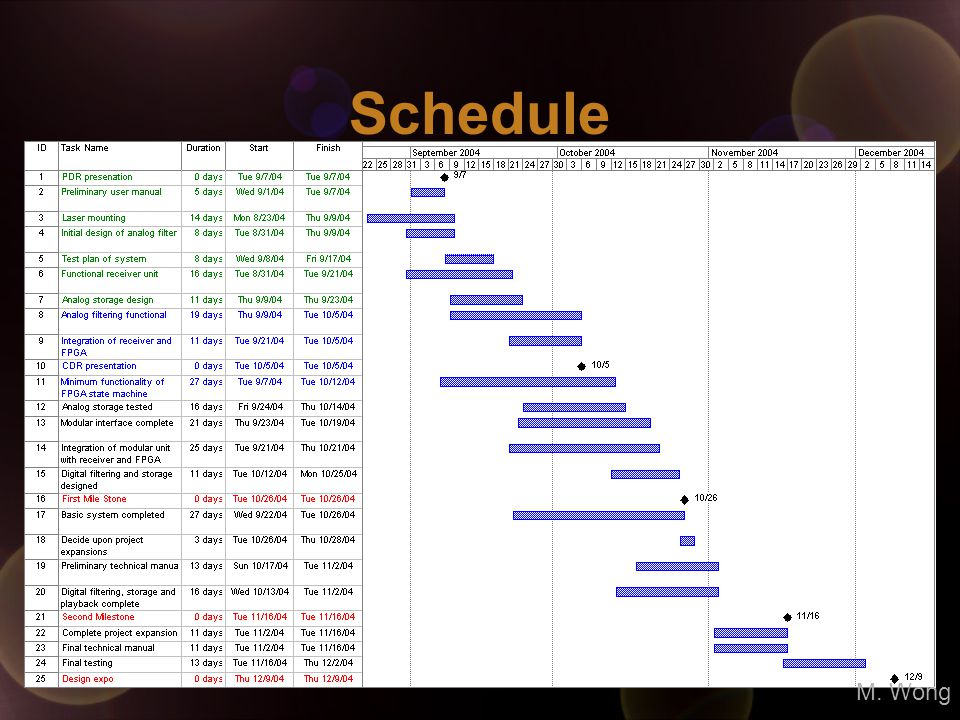 Schedule M. Wong