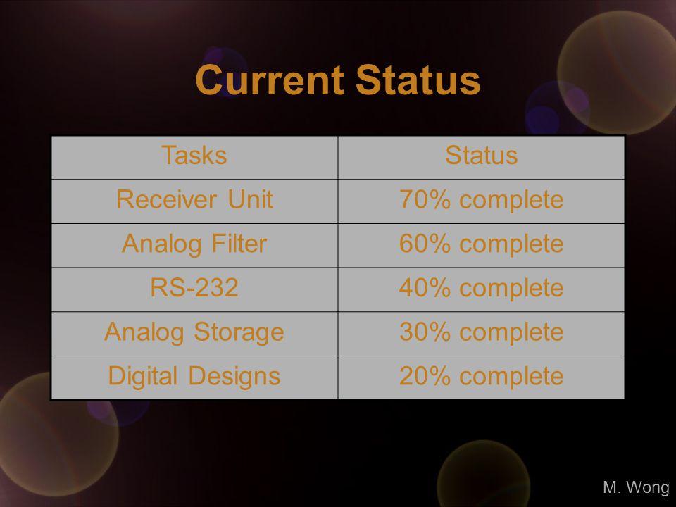 Current Status TasksStatus Receiver Unit70% complete Analog Filter60% complete RS-23240% complete Analog Storage30% complete Digital Designs20% complete M.