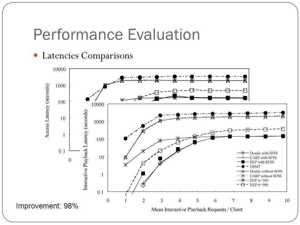 Performance Evaluation Latencies Comparisons Improvement: 98%